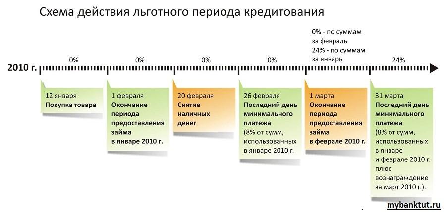 Как начисляются проценты по кредитке сбербанка